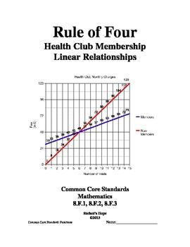 Rule of Four Bundle: Health Club Membership Linear Functions 8.F.1