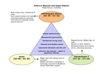 Rulers of the Maurya and Gupta Empires