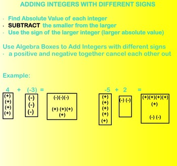 Rules For Adding Integers Smartboard