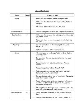 Rules For Punctuation Reference Chart Guidelines Handouts Examples Writing ELA