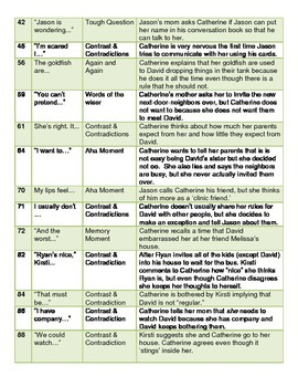 Rules: Novel Study Guide with Signposts (Common Core Aligned)