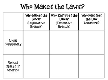Rules and Laws Chart