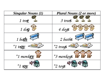 Rules for Plural Nouns