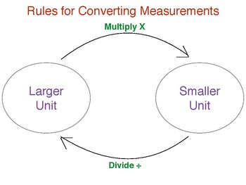 Rules for converting measurements