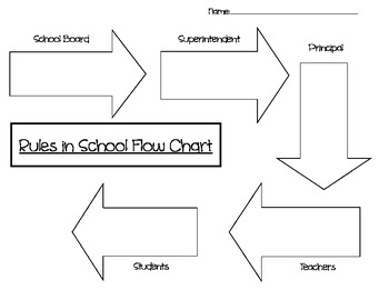 Rules in School Flow Chart
