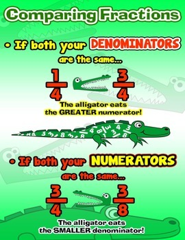 Rules of Comparing Fractions = Poster/Anchor Chart with Cards for Students
