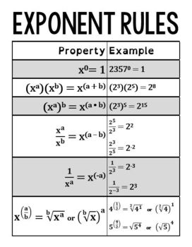 Exponent Rules poster