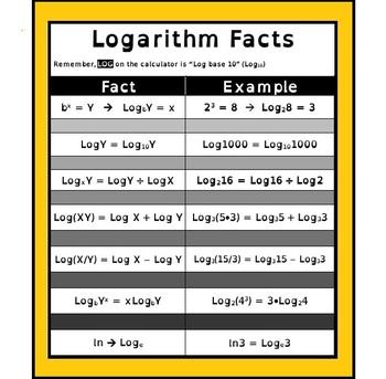 Logarithms poster