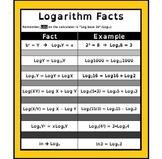 Algebra Poster: Logarithm Rules
