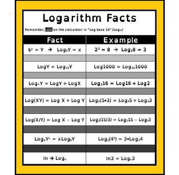 algebra poster logarithm rules by scaffolded math and science tpt. Black Bedroom Furniture Sets. Home Design Ideas