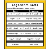 Algebra Poster for Logarithm Rules