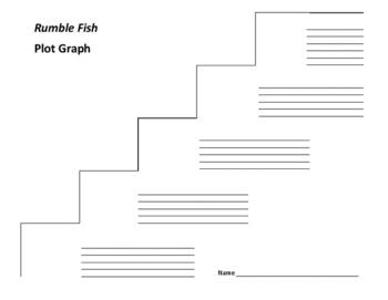 Rumble Fish Plot Graph - S. E. Hinton