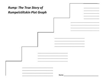Rump: The True Story of Rumpelstiltskin Plot Graph - Liesl Shurtliff