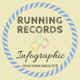 Running Records Infographic
