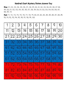 Russia Flag (Russian) Hundred Chart Mystery Picture with Number Cards