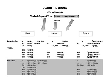 Russian Language - Verbal Aspect Trees