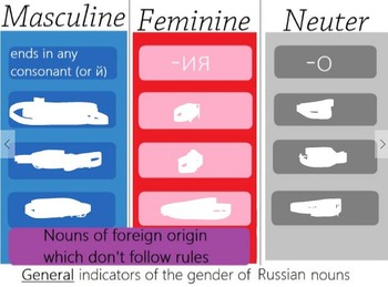 Russian Noun Gender Endings