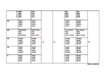 Russian Possessiv Pronouns Chart