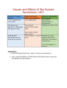 Russian Revolution: Causes and Effects of Two Russian Revolutions, 1917