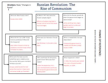 Russian Revolution Flow Map