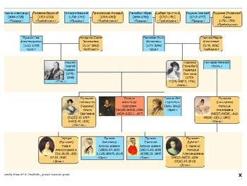 Russian language lesson- PowerPoint about family
