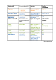 Russian modal verbs CHART A1