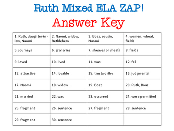 Ruth ZAP! Mixed ELA Skills: Plurals, Fragments, Nouns, Verbs, Subjects