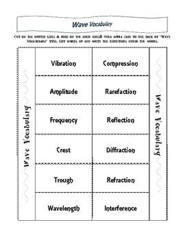 S8P4: Wave Vocabulary