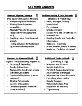 SAT Math Concept Summary