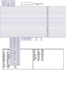 SAT Vocabulary and Linguistics Project