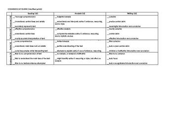 SAT Writing Rubric - Condensed