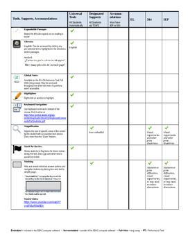 SBAC Tools Chart