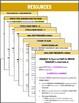 "SBAC Brief Write ~NO CONCLUSION ""Animal Communication"" 6th-11th GRADES"
