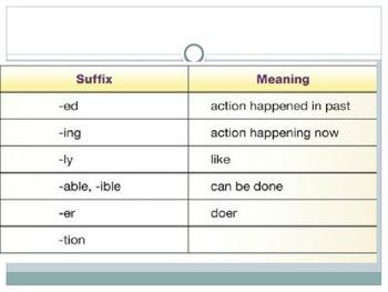 SBAC preparation lesson: ELA, word analysis skills, 3rd grade