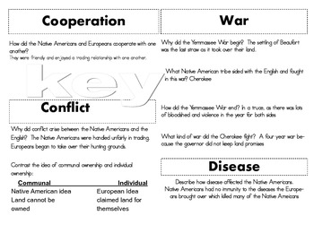 SC Interactive Notebook- Conflict Between the Native Americans and Europeans