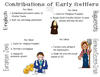 SC Interactive Notebook- Early Settler Contributions
