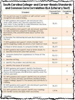SC Standards Mastery Checklist and CCSS Correlation for Kindergarten
