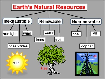 Science:  Natural Resources, Light, and Water Cycle