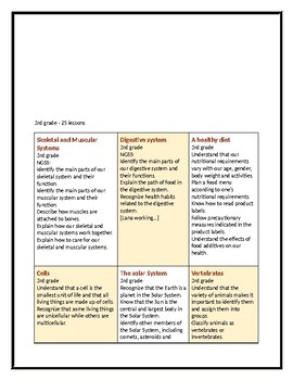 SCIENCE:  GRADE 3   NGSS EXPLAINED/DETAILED