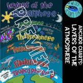 SCIENCE SCAFFOLDED NOTES/ANCHOR CHART: LAYERS OF EARTH'S ATMOSPHERE