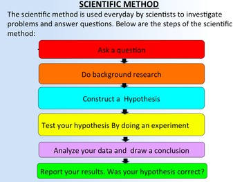 SCIENCE SKILLS, for Scientific Investigations and Experimentation
