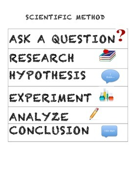 SCIENTIFIC METHOD: POSTER/HANDOUT, EXPOSITORY TEXT, SCIENCE FAIR PROJECTS