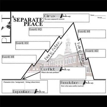 SEPARATE PEACE Plot Chart Organizer Diagram Arc (by Knowles) - Freytag's Pyramid
