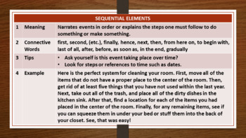 SEQUENTIAL INFORMATION TEXT LESSON AND RESOURCES