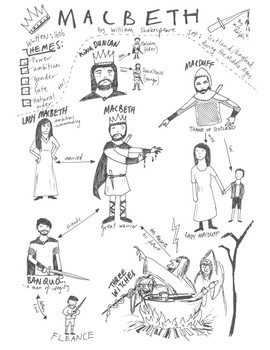 SHAKESPEARE 5-PLAY BUNDLE! Character maps for 5 classics!
