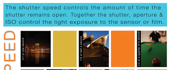 VISUAL LITERACY - PHOTOGRAPHY SHUTTER SPEED POSTER