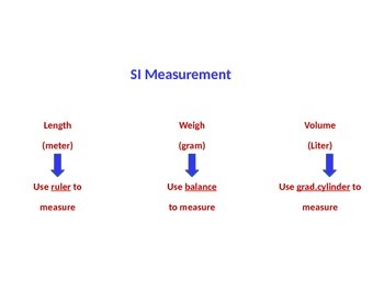 SI Measurement (Standard International Measurement)