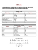 SI Units Reference Page