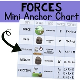 SI Units for Force Mini Anchor Chart: Vocabulary, Formulas, and Pictures!