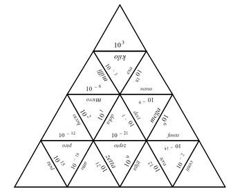 SI prefix Tarsia Puzzle